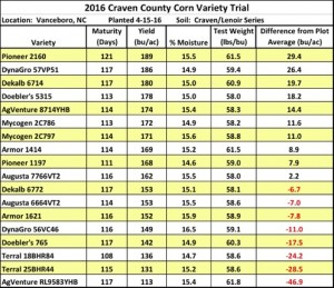 2016 corn variety trail jpg