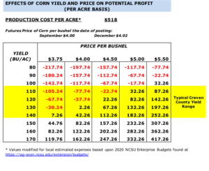 Effect of corn yield and price on potential profit