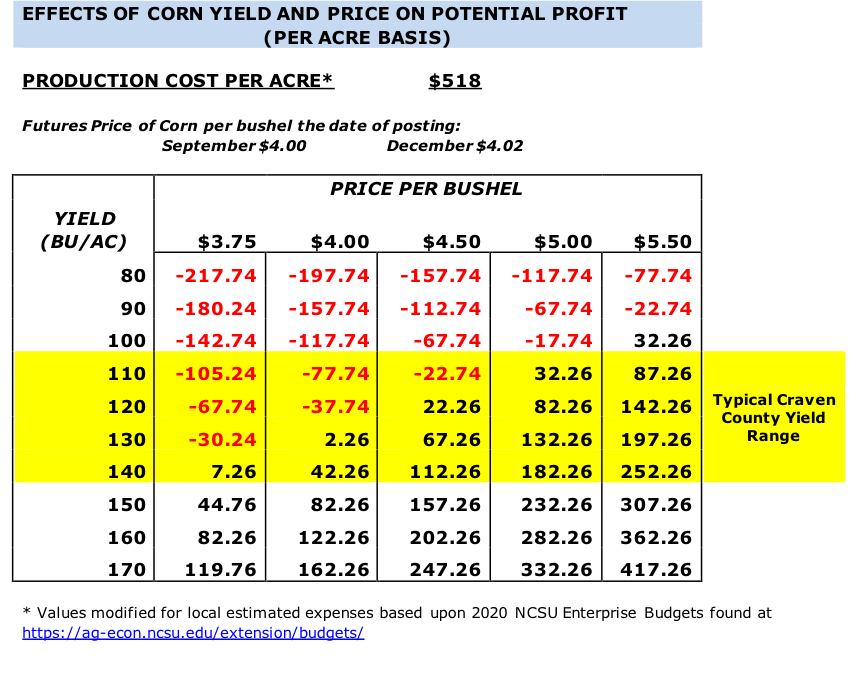 effect of corn yield and price on profit