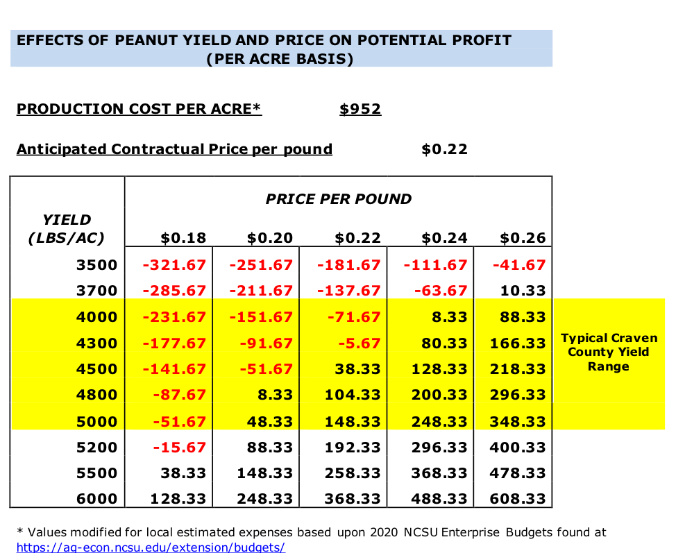effect of peanut yield and price on profit