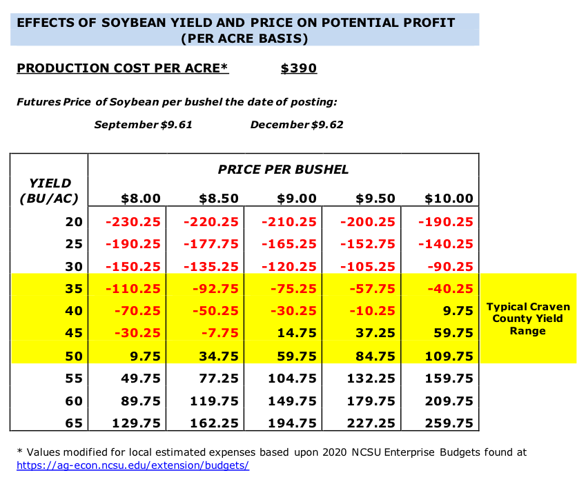 Effect of soybean yield and price on potential profit