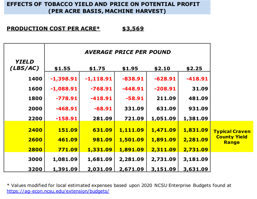 Effect of tobacco yield and price on profit