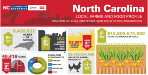 Cover photo for Resource Highlight: Updated Local Farms and Food Profiles