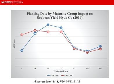 Soybean Planting Date and Maturity Group Relationship