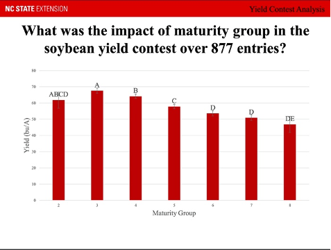 Graph of soybean maturity groups for North Carolina State Yield Contest