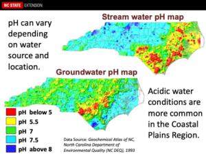 Stream and Groundwater pH varibility